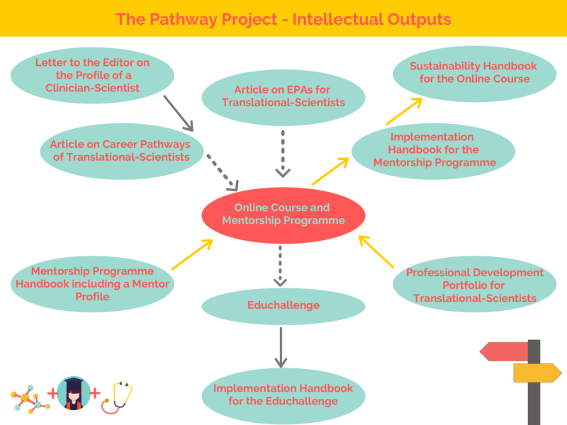 Intellectual outputs diagram